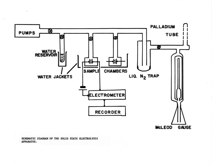 A diagram of a solid state electrolysis apparatus.
